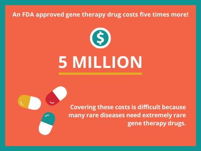 Gene therapy costs for rare disease cure fundraising