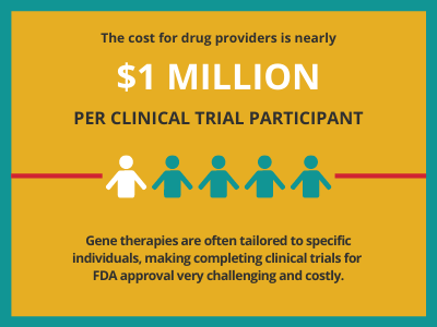 Gene therapy costs for rare diseases cure fundraising treatment trials